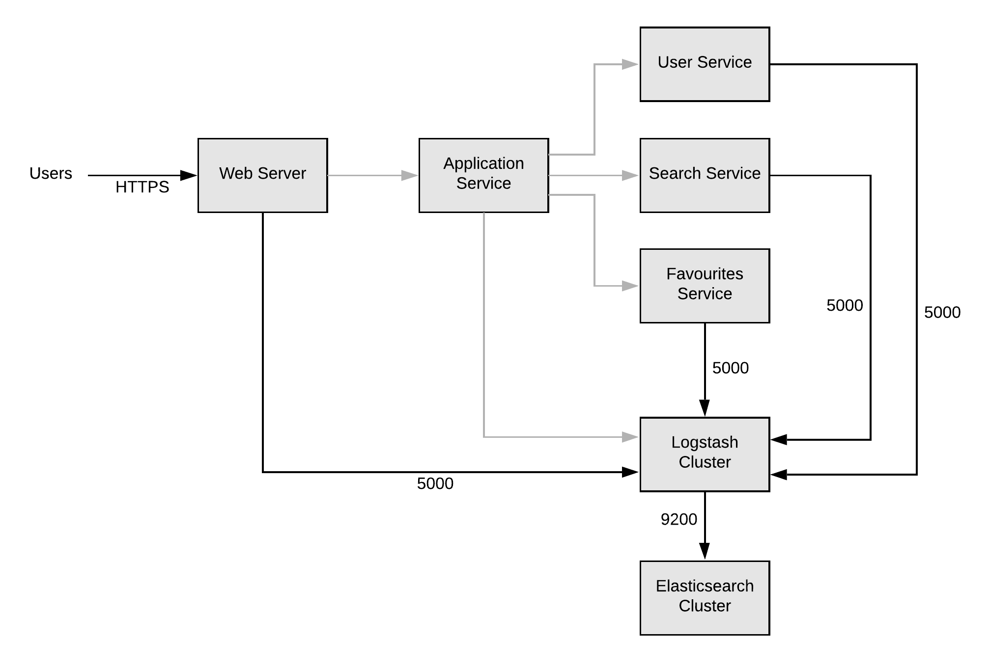 diagram showing web-server, application-service, user-service, search-service, favourites-service, logstash-cluster, elastic-search showing flow of logs to logstash cluster